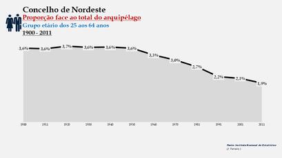 Nordeste - Proporção face ao total da população do distrito (25-64 anos) 1900/2011