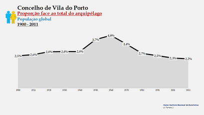 Vila do Porto - Proporção face ao total da população do distrito (global) 1900/2011