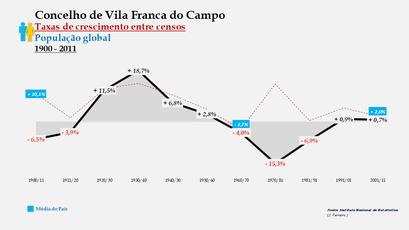 Vila Franca do Campo – Taxa de crescimento populacional entre censos (global) 1900-2011