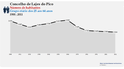 Lajes do Pico - Número de habitantes (25-64 anos) 1900-2011