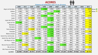 Arquipélago dos Açores - População dos concelhos (15-24 anos) 1900-2011
