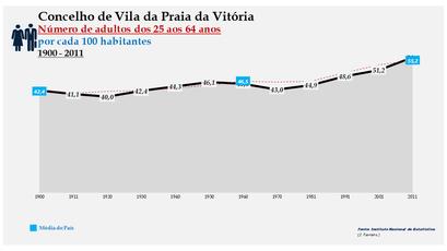 Vila da Praia da Vitória -Evolução da percentagem do grupo etário dos 25 aos 64 anos, entre 1900 e 2011