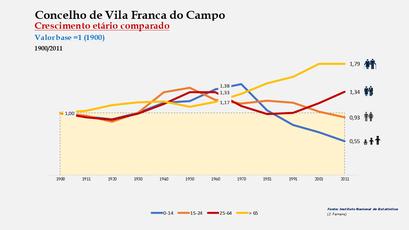 Vila Franca do Campo - Distribuição da população por grupos etários (índices) 1900-2011