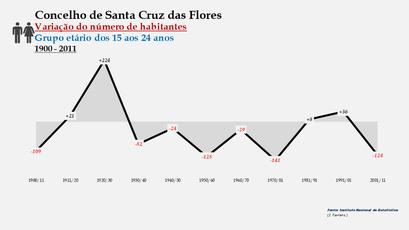 Santa Cruz das Flores - Variação do número de habitantes (15-24 anos) 1900-2011