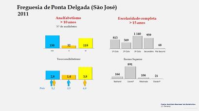Ponta Delgada (São José) - Níveis de escolaridade da população com mais de 15 anos por sexo (2011)