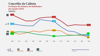 Calheta – Distribuição da população por grupos etários (comparada) 1900-2011