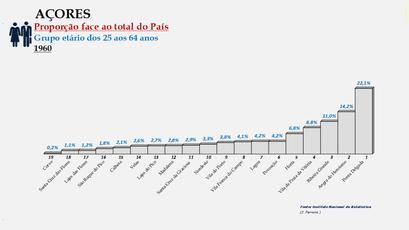 Arquipélago dos Açores - Proporção de cada concelho face ao total da população (25/64 anos) do arquipélago (11960)