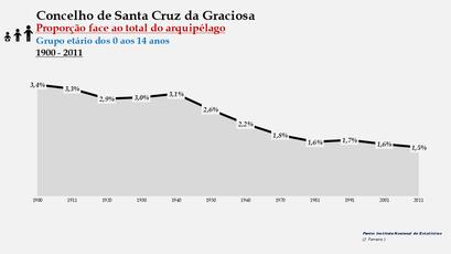 Santa Cruz da Graciosa  - Proporção face ao total da população do distrito (0-14 anos) 1900/2011