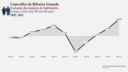 Ribeira Grande - Variação do número de habitantes (25-64 anos) 1900-2011