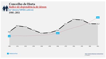 Horta - Índice de dependência de idosos 1900-2011