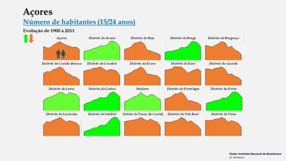 Arquipélago dos Açores - Evolução comparada (15-24 anos)