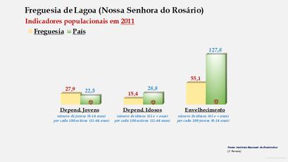 Lagoa (Nossa Senhora do Rosário) - Índice de dependência de jovens, de idosos e de envelhecimento (2011)