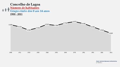 Lagoa - Número de habitantes (0-14 anos) 1900-2011