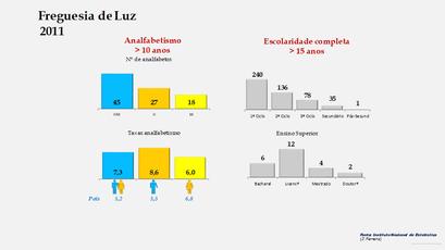 Luz - Níveis de escolaridade da população com mais de 15 anos por sexo (2011)
