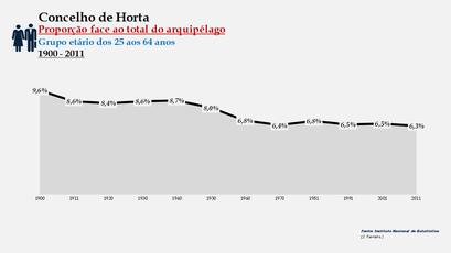 Horta - Proporção face ao total da população do distrito (25-64 anos) 1900/2011