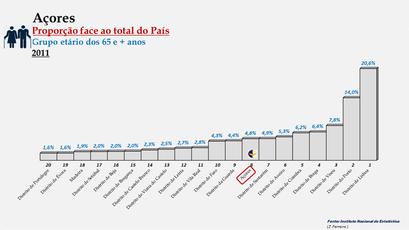Arquipélago dos Açores – Percentagem da população do País (65 e + anos) - 2011