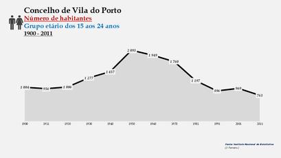 Vila do Porto - Número de habitantes (15-24 anos) 1900-2011