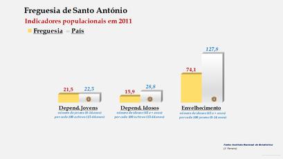Santo António - Índice de dependência de jovens, de idosos e de envelhecimento (2001 e 2011)