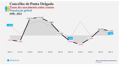 Ponta Delgada – Taxa de crescimento populacional entre censos (global) 1900-2011