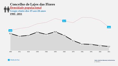 Lajes das Flores - Densidade populacional (15-24 anos) 1900-2011