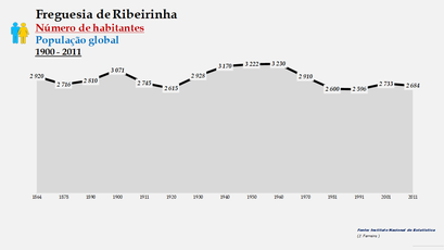 Ribeirinha - Número de habitantes