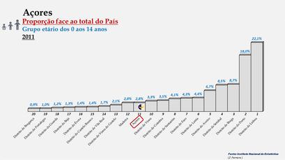 Arquipélago dos Açores – Percentagem da população do País (0-14 anos) - 2011