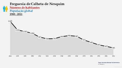 Calheta de Nesquim - Número de habitantes