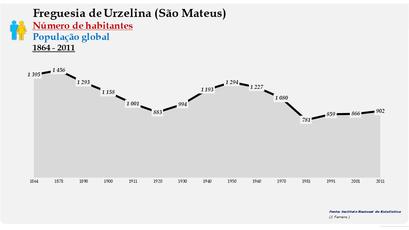 Urzelina (São Mateus) - Número de habitantes