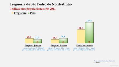São Pedro de Nordestinho - Índice de dependência de jovens, de idosos e de envelhecimento (2001 e 2011)