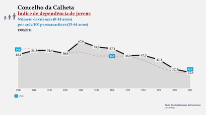Calheta - Índice de dependência de jovens 1900-2011