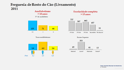 Rosto do Cão (Livramento) - Níveis de escolaridade da população com mais de 15 anos por sexo (2011)