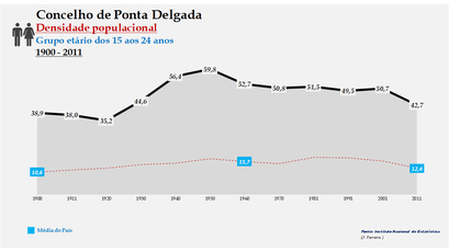 Ponta Delgada - Densidade populacional (15-24 anos) 1900-2011