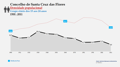 Santa Cruz das Flores - Densidade populacional (15-24 anos) 1900-2011