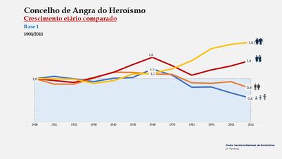 Angra do Heroísmo – Distribuição da população por grupos etários (índices) 1900-2011