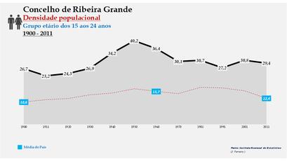 Ribeira Grande - Densidade populacional (15-24 anos) 1900-2011