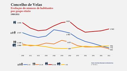 Velas - Distribuição da população por grupos etários (comparada) 1900-2011