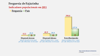 Fajãzinha - Índice de dependência de jovens, de idosos e de envelhecimento (2001 e 2011)
