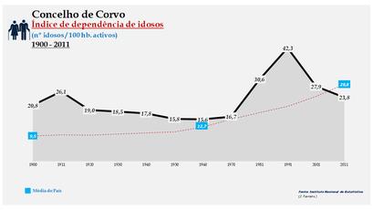 Corvo - Índice de dependência de idosos 1900-2011