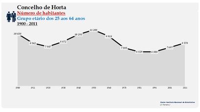 Horta - Número de habitantes (25-64 anos) 1900-2011