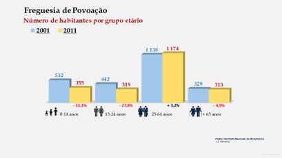 Povoação - Número de habitantes por grupo etário (2001-2011)