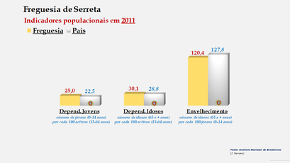Serreta - Índice de dependência de jovens, de idosos e de envelhecimento (2001 e 2011)