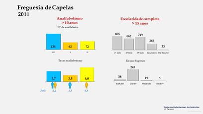 Capelas - Níveis de escolaridade da população com mais de 15 anos por sexo (2011)
