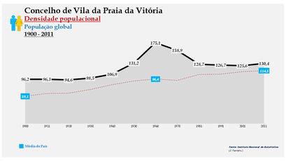 Vila da Praia da Vitória - Densidade populacional (global) 1864-2011