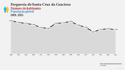 Santa Cruz da Graciosa - Número de habitantes