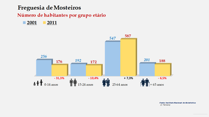 Mosteiros - Número de habitantes por grupo etário (2001-2011)