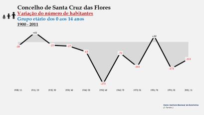 Santa Cruz das Flores - Variação do número de habitantes (0-14 anos) 1900-2011