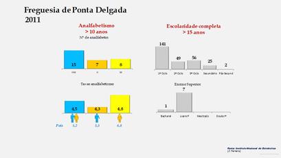 Ponta Delgada - Níveis de escolaridade da população com mais de 15 anos por sexo (2011)