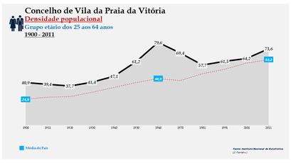 Vila da Praia da Vitória - Densidade populacional (25-64 anos) 1900-2011