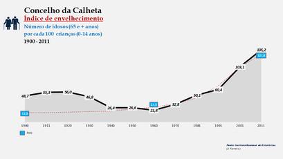 Calheta - Índice de envelhecimento 1900-2011