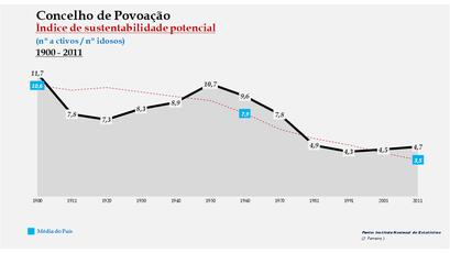 Povoação - Índice de sustentabilidade potencial 1900-2011